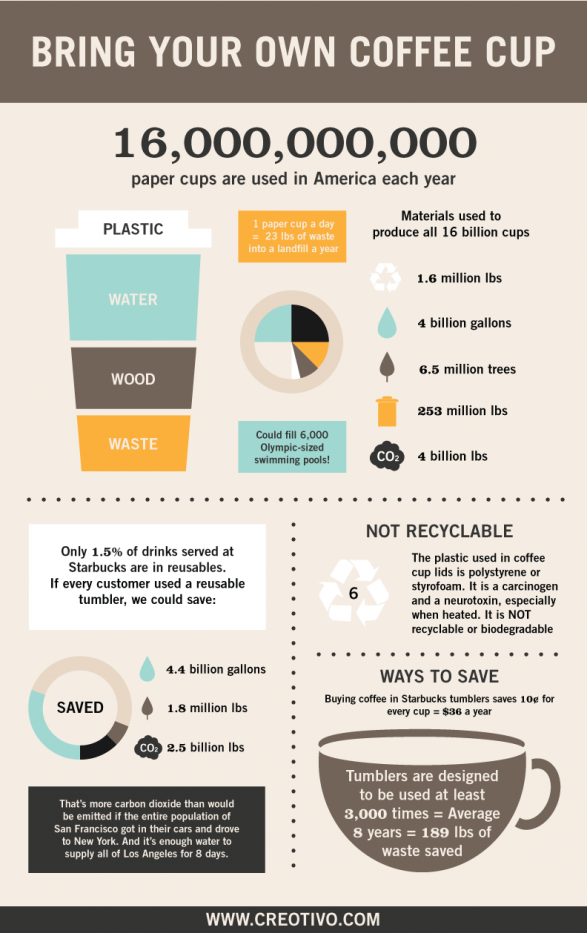 What reusable coffee cups can do infographics - Cool coffee cups that make a visual difference ...