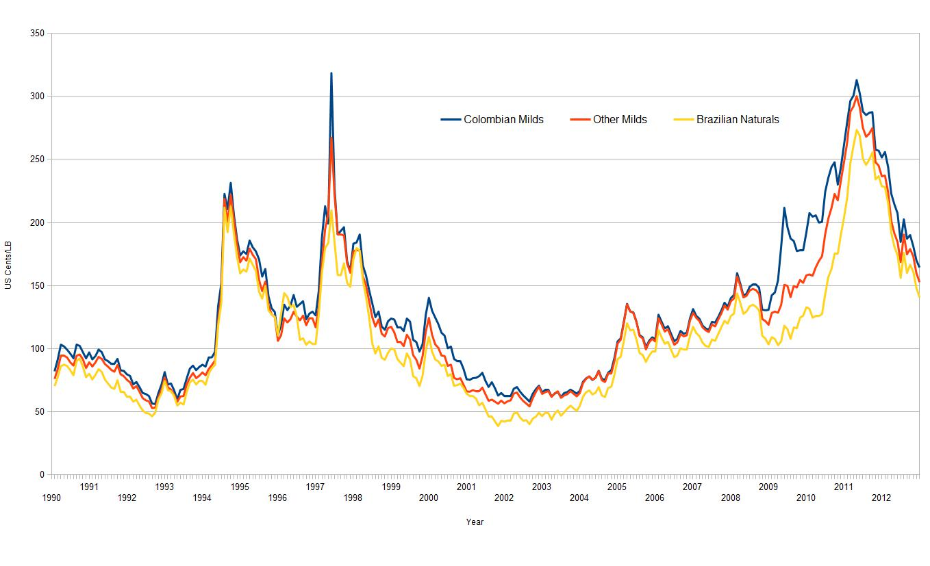 arabica coffee commodity exchange historical prices
